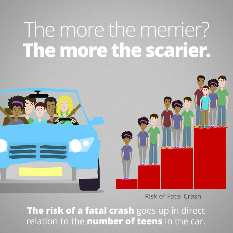 fatal-crash-risk-increases-with-more-teen-passengers-in-car