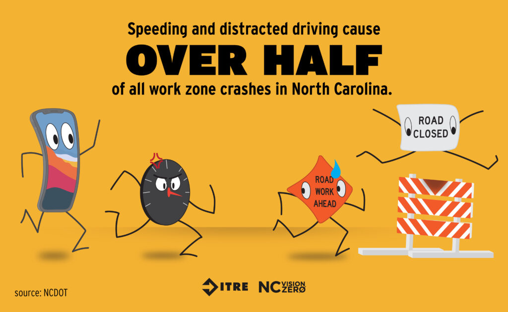Work Zone Safety: Speeding and distracted driving cause over half of all work zone crashed in NC.