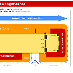 school-bus-danger-zones, school bus safety