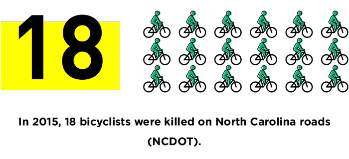 Bicycle Safety Nc Vision Zero