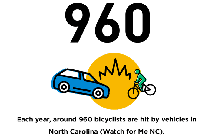 Each-year,-around-960-bicyclists-are-hit-by-vehicles-in-North-Carolina-Watch-for-Me-NC, bicycle safety
