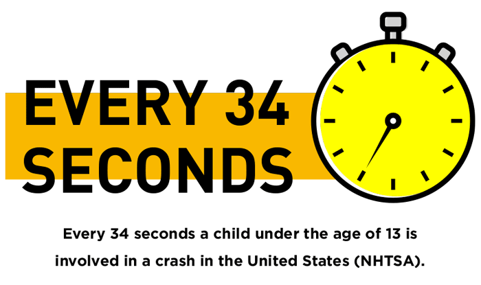 child passenger safety, Every-34-seconds-a-child-under-the-age-of-13-is-involved-in-a-crash-in-the-United-States-(NHTSA).