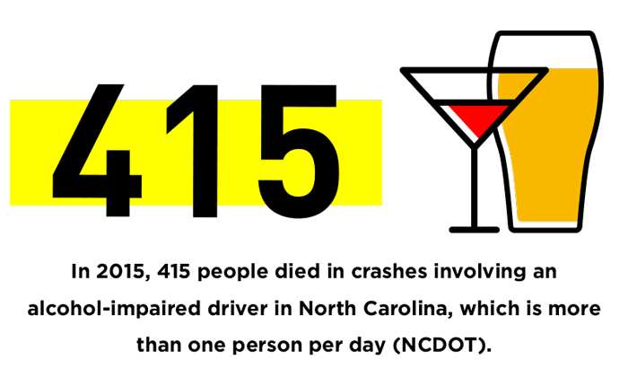 In-2015,-415-people-died-in-crashes-involving-an-alcohol-impaired-driver-in-North-Carolina,-which-is-more-than-one-person-per-day-(NCDOT)