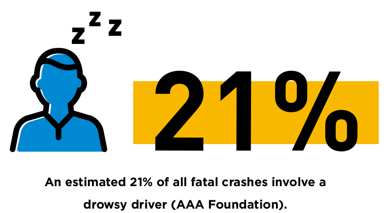 drowsy driving, An-estimated-21%-of-all-fatal-crashes-involve-a-drowsy-driver-AAA-Foundation.