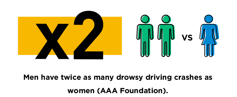 drowsy driving, Men-have-twice-as-many-drowsy-driving-crashes-as-women-AAA-Foundation.