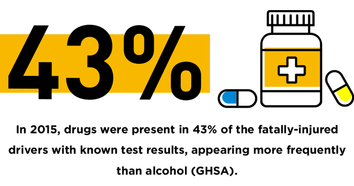 drugged driving, In-2015,-drugs-were-present-in-43%-of-the-fatally-injured-drivers-with-known-test-results,-appearing-more-frequently-than-alcohol-(GHSA).