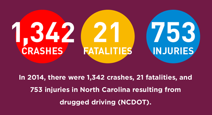 In-2014,-there-were-1,342-crashes,-21-fatalities,-and-753-injuries-in-North-Carolina-resulting-from-drugged-driving-(NCDOT).