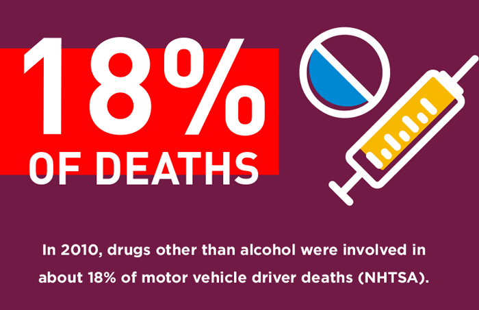 In-2010,-drugs-other-than-alcohol-were-involved-in-about-18%-of-motor-vehicle-driver-deaths-(NHTSA).