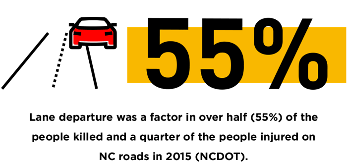 Lane-departure-was-a-factor-in-over-half-55%-of-the-people-killed-and-a-quarter-of-the-people-injured-on-NC-roads-in-2015-NCDOT.