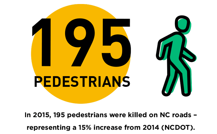 In-2015,-195-pedestrians-were-killed-on-NC-roads-representing-a-15%-increase-from-2014-NCDOT.