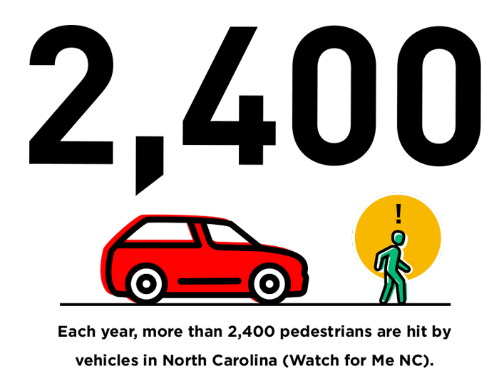 pedestrian safety, Each-year,-more-than-2,400-pedestrians-are-hit-by-vehicles-in-North-Carolina-Watch-for-Me-NC.