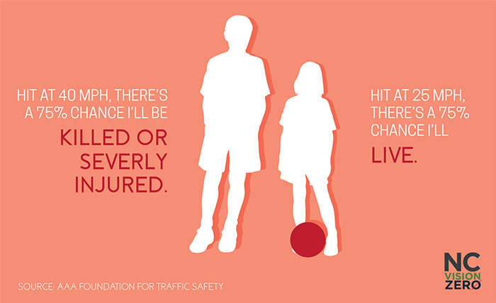 speeding, Hit-at-25-mph,-a-pedestrian-has-a-75%-chance-of-survival.-Hit-at-40-mph,-a-pedestrian-has-a-75%-chance-of-death-or-serious-injury.