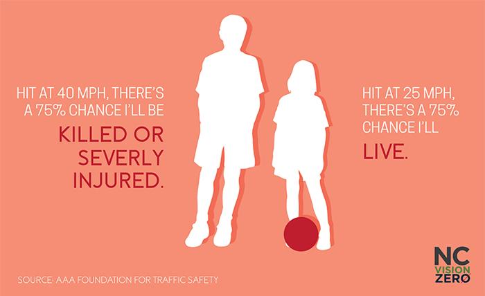 speeding, Hit-at-25-mph,-a-pedestrian-has-a-75%-chance-of-survival.-Hit-at-40-mph,-a-pedestrian-has-a-75%-chance-of-death-or-serious-injury.