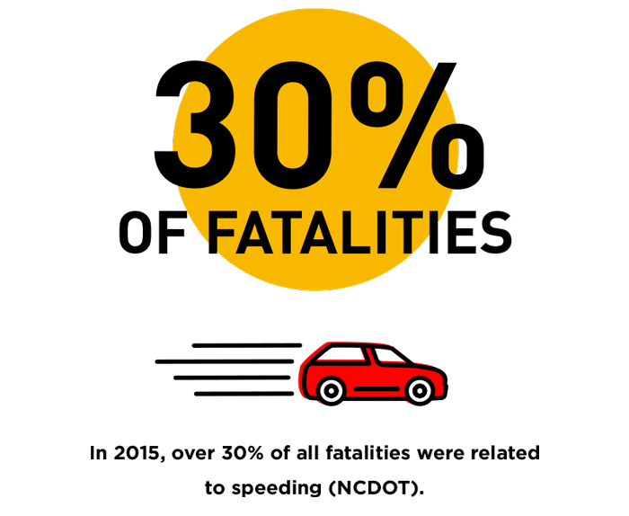 speeding, In 2015,-over-30%-of-all-fatalities-were-related-to-speeding-(NCDOT).