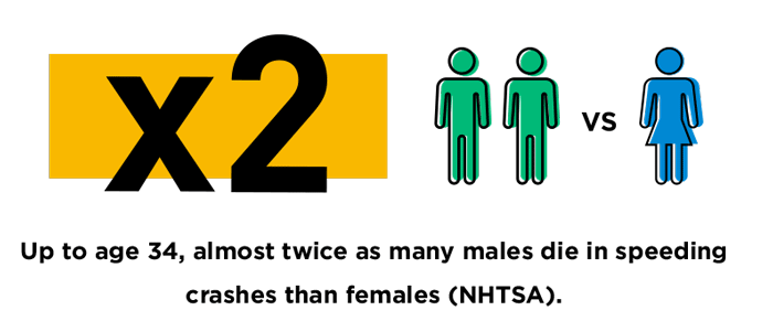 speeding, Up-to-age-34,-almost-twice-as-many-males-die-in-speeding-crashes-than-females-(NHTSA).