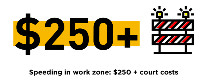 Speeding-in-work-zone:-$250+-court-costs, work zone safety