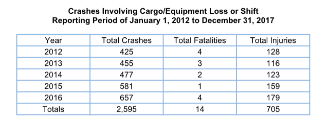 Data for unsecured load crashes