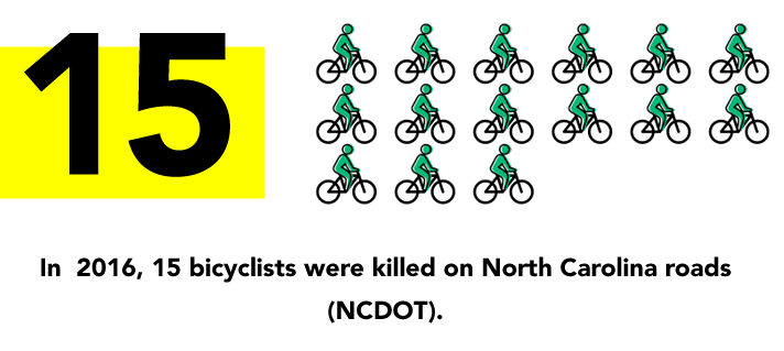 In-2016,-15-bicyclists-were-killed-on-North-Carolina-roads-NCDOT, bicycle safety