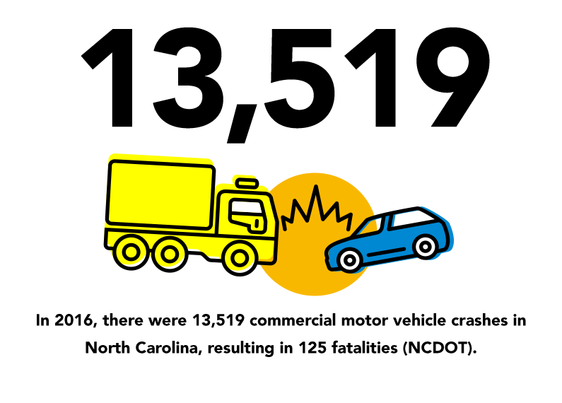 in-2016-there-were-13,519-commercial-motor-vehicle-crashes-in-North-Carolina-resulting-in-125-fatalities-NCDOT, commercial motor vehicle safety