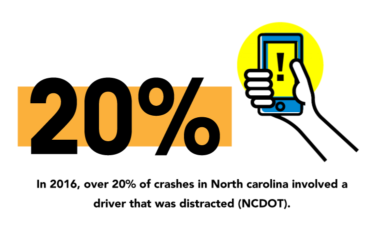 distracted driving, In-2016,-over-20-percent-of-crashes-in-North-Carolina-involved-a-driver-that-was-distracted-NCDOT