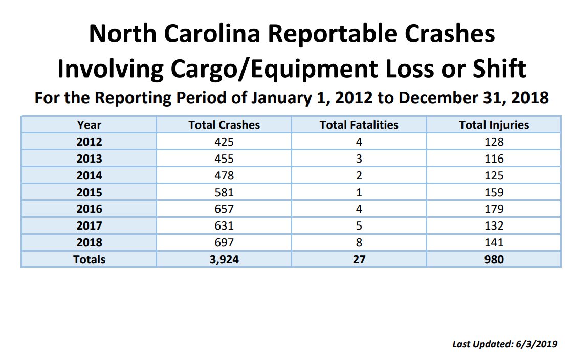 North Carolina Reportable Crashes Table